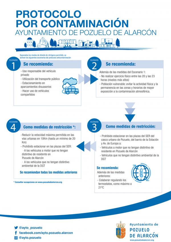 Imagen del Protocolo por contaminación
